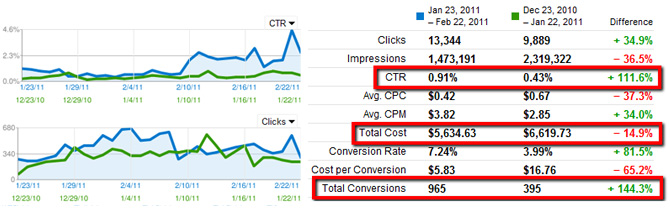 Conversion Rates
